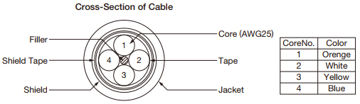 Cross Section of Cable